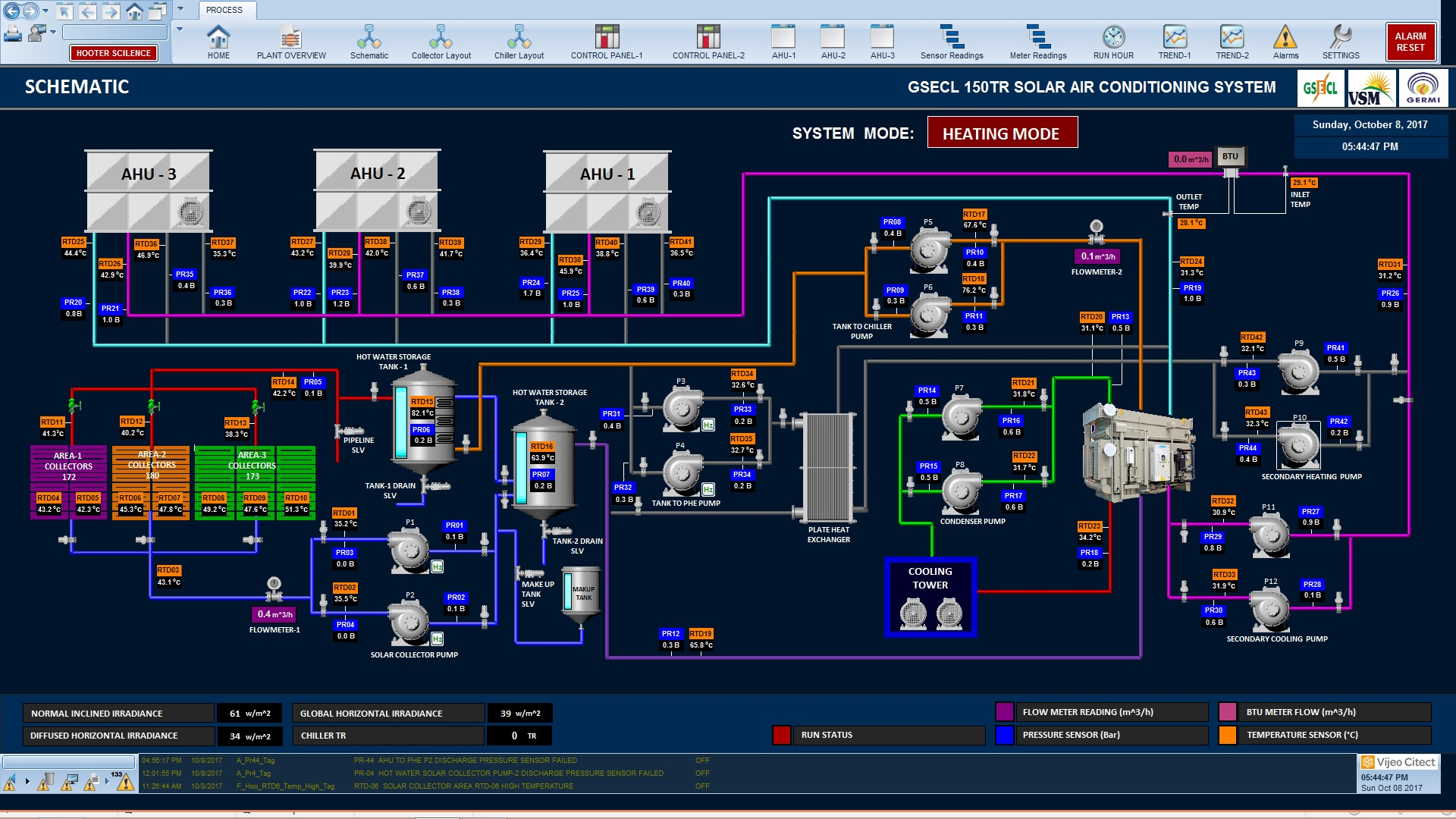 Scada Machine